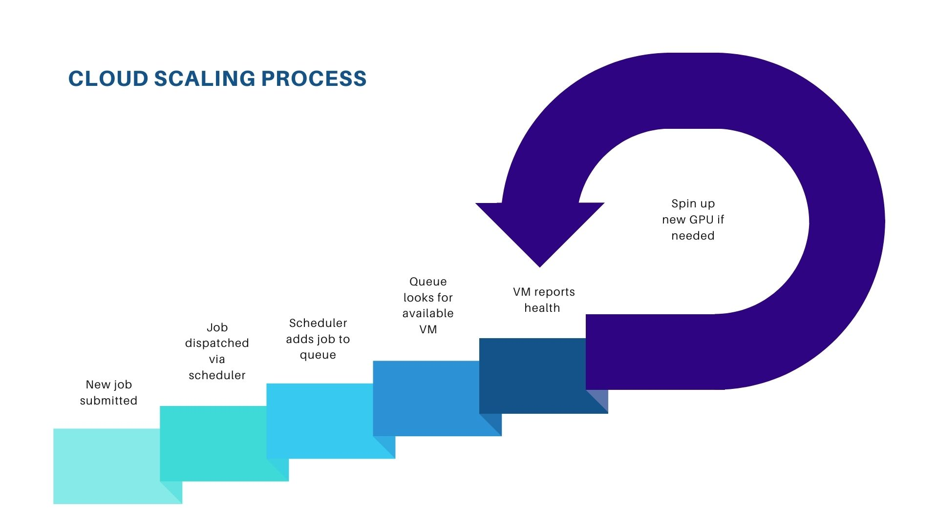 Cloud Scaling Process